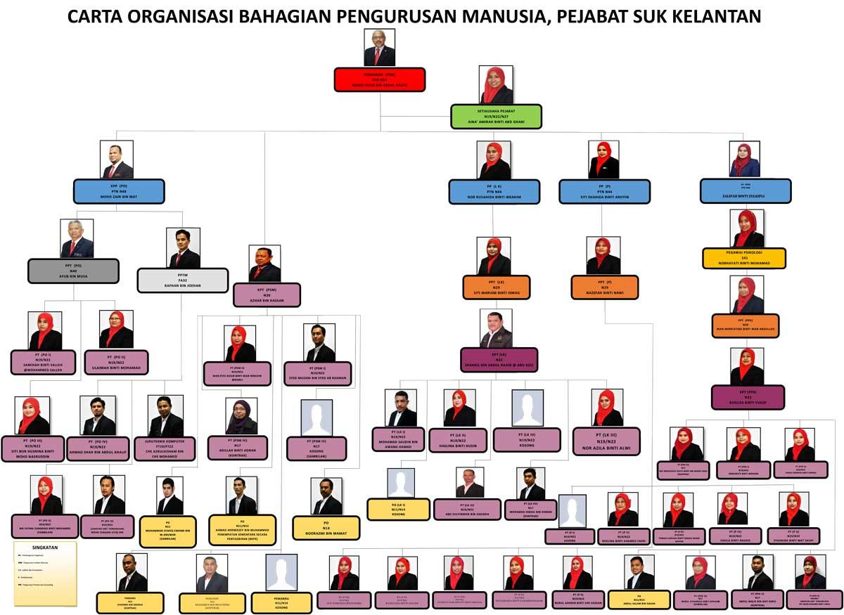 Portal Rasmi Kerajaan Negeri Kelantan Bahagian Pengurusan Sumber Manusia